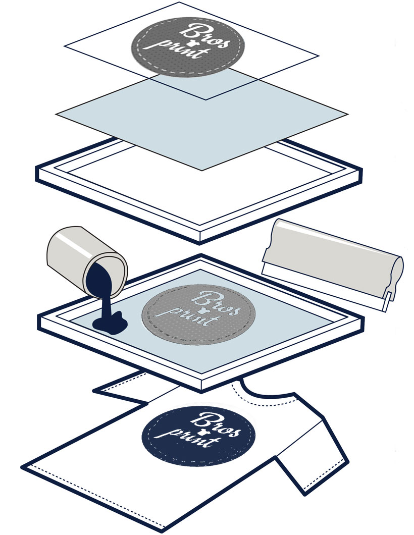 Stampa serigrafica su magliette come funziona